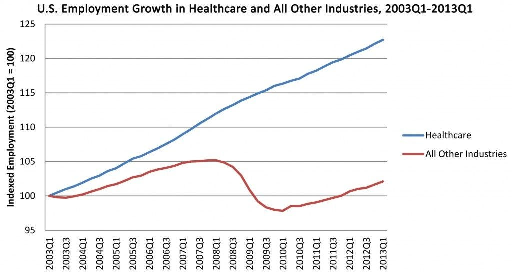 growth in healthcare jobs